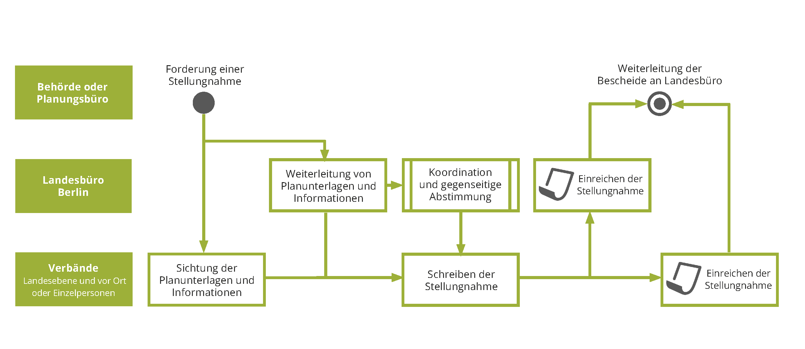 Ablaufdiagramm Berlin